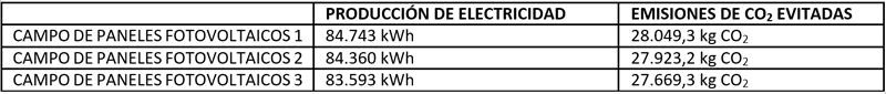 producción electricidad