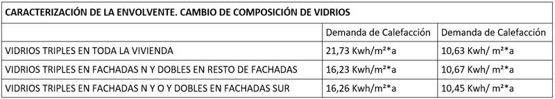 CARACTERIZACIÓN DE LA ENVOLVENTE. CAMBIO DE COMPOSICIÓN DE VIDRIOS