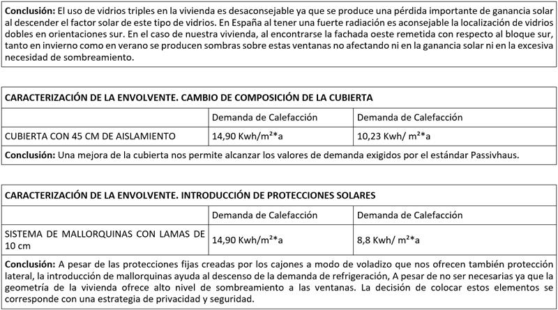 Conclusión. Cambio de composición de la cubierta. Introducción de protecciones solares.