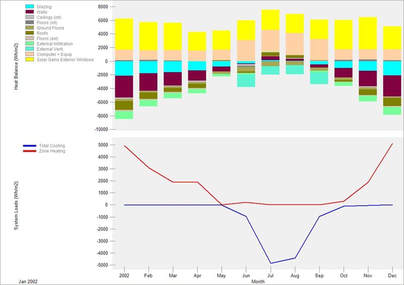 Figura 2. Gráfico de balance de cargas en la simulación de partida.