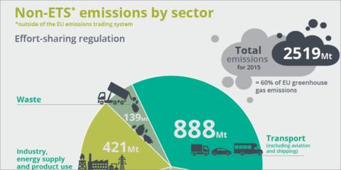 La UE aprueba un reglamento para la reducción de emisiones de gases de efecto invernadero