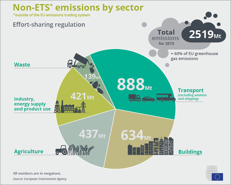 Infografía emisiones UE