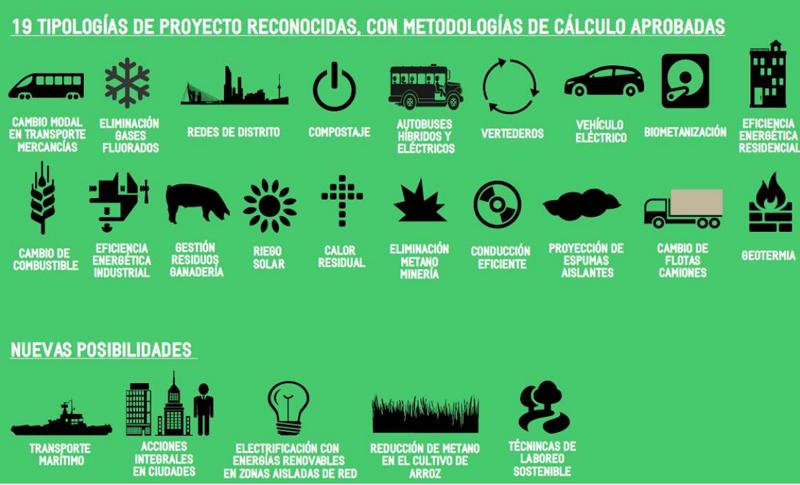 Tipologías Proyectos Clima 2018