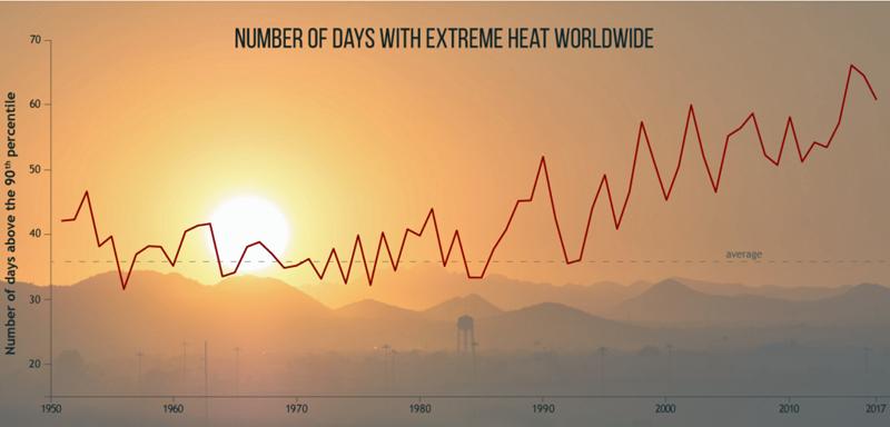 Gráfico temperaturas informe Estado del clima 2017