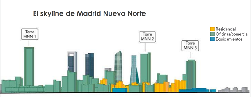 Futuro skyline de Madrid Nuevo Norte