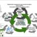 ITENE lidera el proyecto Scalibur sobre residuos orgánicos y su transformación en bioproductos de alto valor añadido