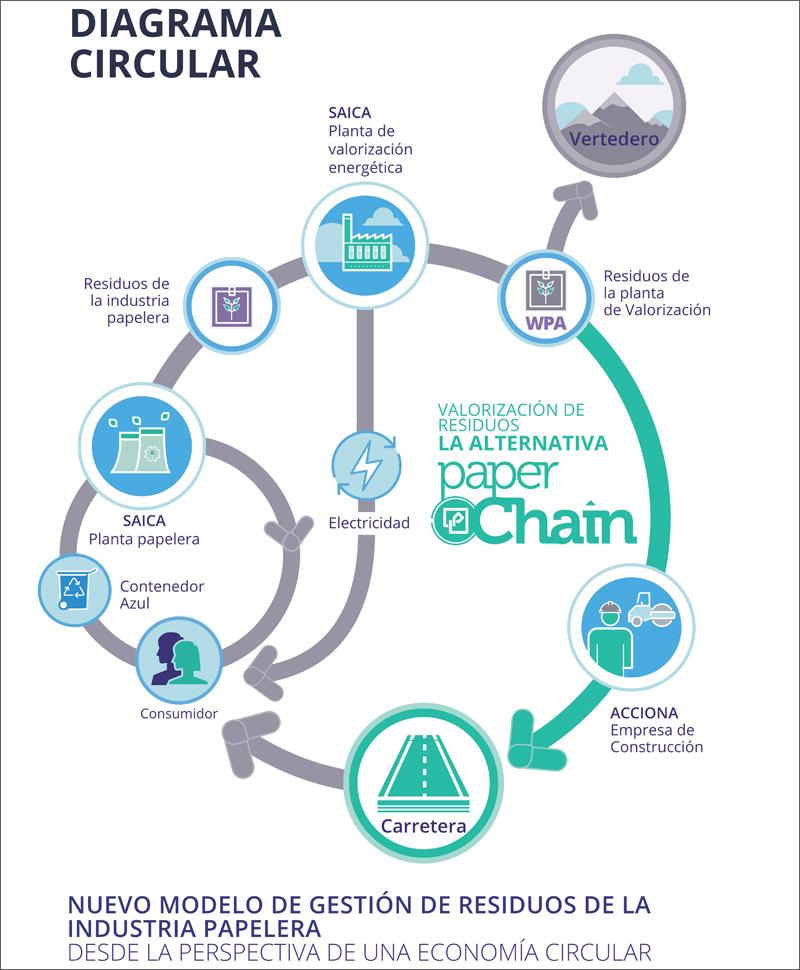 Gráfico del proyecto europeo paperChain