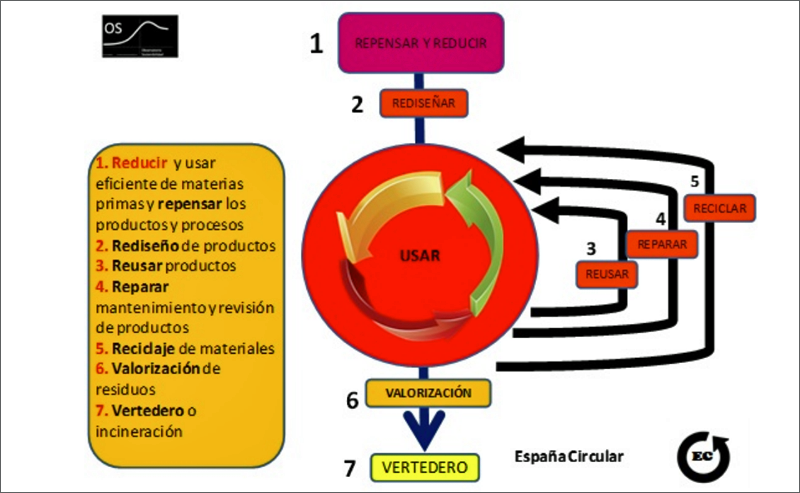 Gráfico de España Circular