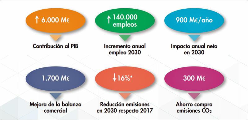 Gráfico de los impactos previstos de la propuesta