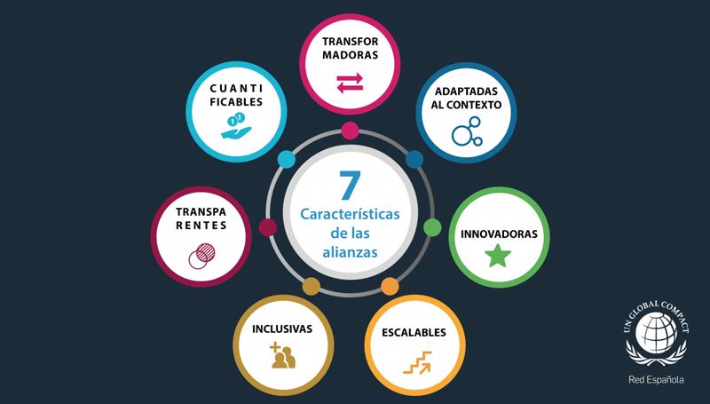 las 7 caracteristicas de las alianzas pacto mundial