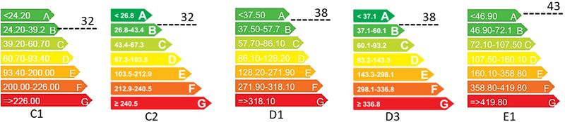 Figura 1. Escalas de Calificación actuales según CEPNR en edificios de vivienda plurifamiliar para zonas C1 (Bilbao), C2 (Barcelona), D1 (Donostia-San Sebastián), D3 (Madrid) y E1 (Burgos) y comparativa con los respectivos valores limites del DB-HE 2018.