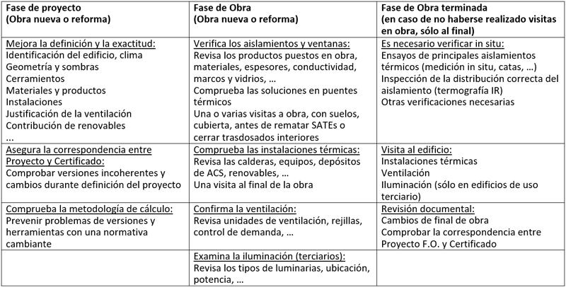 Tabla I. Actuaciones generales de los Controles del CEE según fase o tipo de Control.