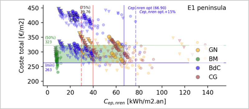 Figura 1. Análisis de coste total frente a consumo de energía primaria no renovable. (El color indica el combustible, la forma, si dispone de recuperador de calor, la transparencia, si cumple DB-HE 2013, la línea azul delimita el coste óptimo y el +15%, y la línea roja señala el percentil del 75%.).