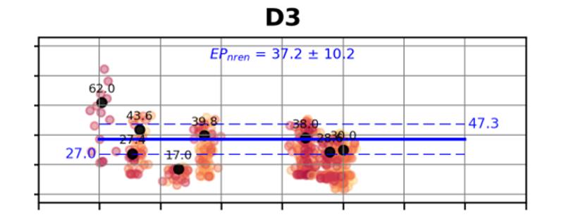 Figura 2. Ejemplo de regresión para los valores calculados de Consumo de Energía Primaria frente a la compacidad.