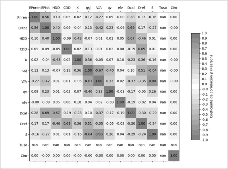 Figura 3. Análisis de la influencia de los los distintos componentes en los parámetros e indicadores energéticos.