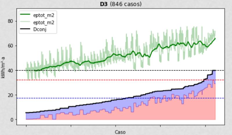Figura 4. Relación entre las demadas de calefacción y refrigeración con el Consumo de Energía Primaria Total.