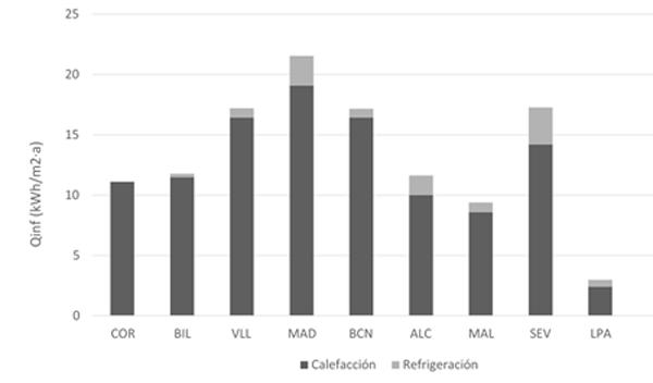 Figura 2. Pérdidas anuales de energía debidas a la infiltración.