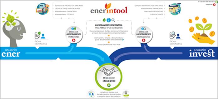 Figura 3. Infografía de la herramienta ENERINTOOL.