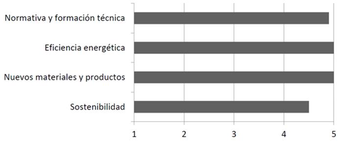 Figura 6. Gráfica con preferencias formativas de los asistentes.