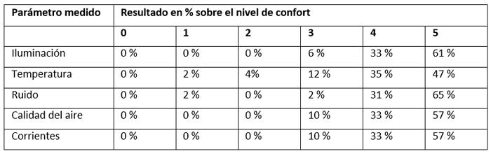 Tabla I. Resultados en % sobre el nivel de confort experimentado.