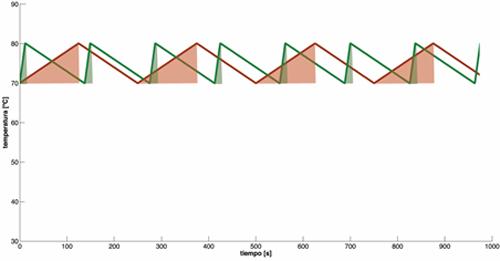 Figura 4. Comparativa evolución temperatura cuerpo con calentamiento dieléctrico (en verde) frente a calentamiento por conducción (en rojo).