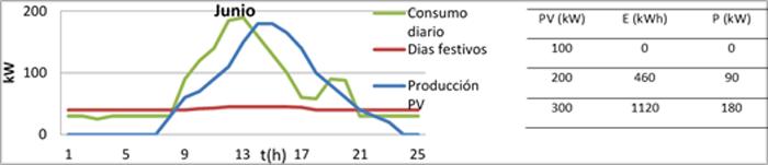 Figura 5. Generación y demanda en junio, para una planta fotovoltaica de200 kW.Energía y potencia del sistema de almacenamiento necesario para cada tamaño de planta fotovoltaica.