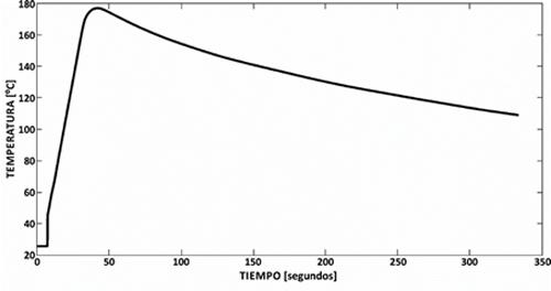 Figura 3. Evolución temporal de la temperatura tras calentamiento dieléctrico.