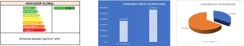 Figura 10. Indicador calificación energética. Gráfico 1. Reducción consumo calefacción. Gáfico 2. Reducción consumo de refrigeración.
