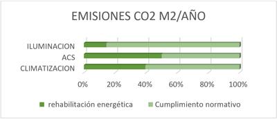 Gráfico 3. Reducción emisiones CO2.