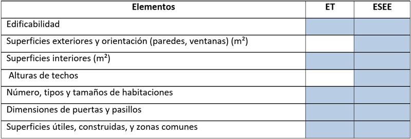 Tabla I. Descripción del edificio - Volumen y superficies.