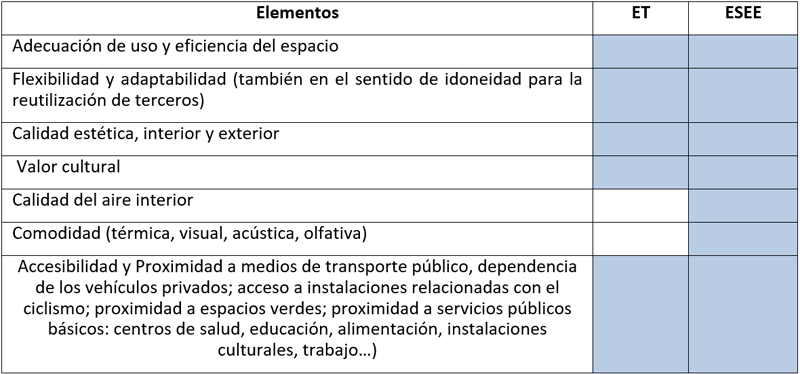 Tabla III. Calidad funcional, cultural y social.