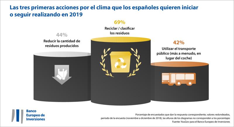 La encuesta del BEI revela la opinión y el compromiso de los ciudadanos frente al reciclaje y al cambio climático