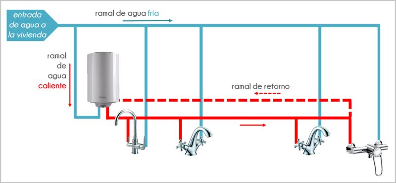 Figura 2. Esquema tipo en viviendas con retorno.