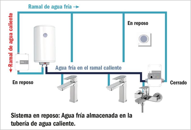 """Figura 3. Esquema tipo en viviendas sin retorno con la tecnología """"Ness"""" instalada."""