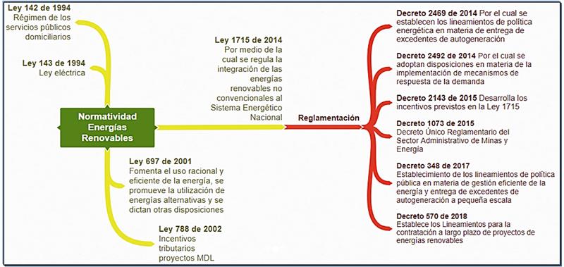 Figura 3. Resumen normativo colombiano en energías renovables. Fuente: Ser Colombia.