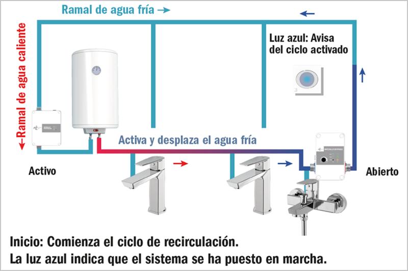 Figura 4. Esquema tipo con sistema iniciando su funcionamiento.