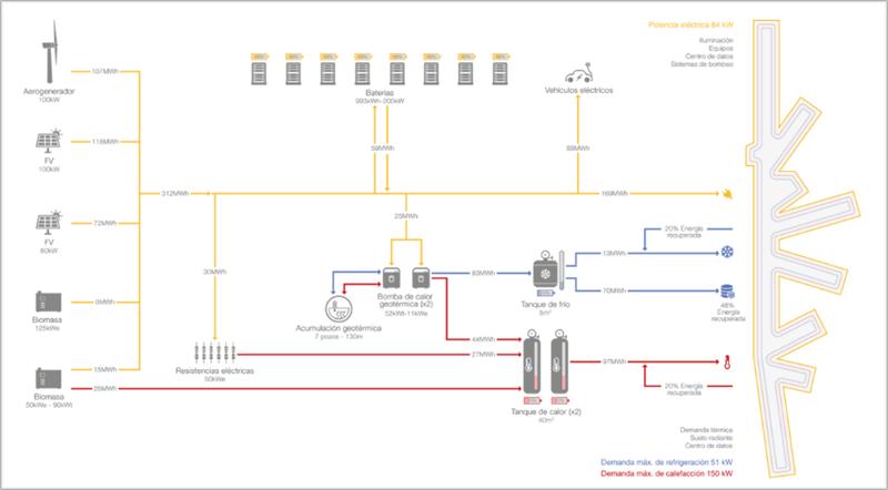 Figura 4. Sistema de monitorización de las instalaciones energéticas.