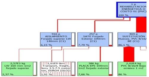Figura 4. Diagrama impactos ambientales CEIP O Couto.