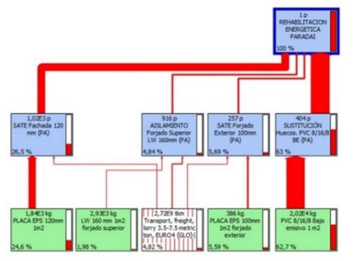 Figura 5. Diagrama impactos ambientales CEIP Paradai.