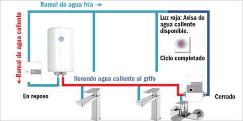 Cómo ahorrar agua y energía creando sistemas de retorno en instalaciones sin retorno