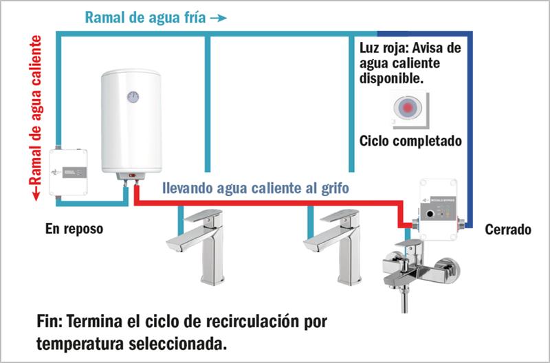 Figura 5. Esquema tipo con sistema finalizando su funcionamiento.
