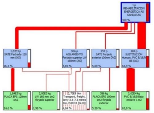 Figura 6. Diagrama impactos ambientales CEIP A Gándara.