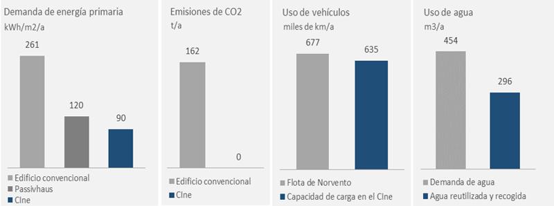 Figura 7. Algunos parámetros de sostenibilidad del edificio Cine.