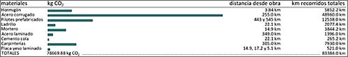 tabla comunicaciones herramientas certificación