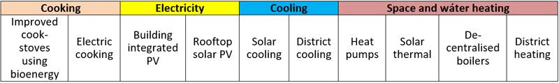 Tabla I. Incorporación de renovables en la edificación. Fuente: Irena, 2016.