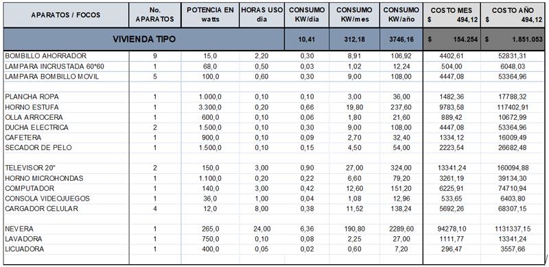 Tabla II. Total de consumo de energía y costo de electrodomésticos y vivienda. Fuente: Elaboración propia.