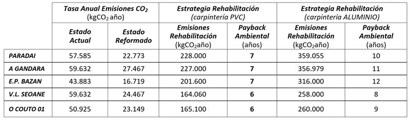 Tabla II. Tabla resumen del periodo de compensación de las emisiones de CO2 (payback ambiental).