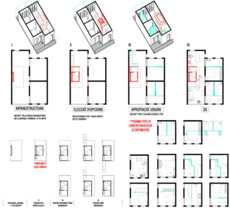 Figura 3. Tipos de vivienda y posibilidades de adaptación de los usuarios.