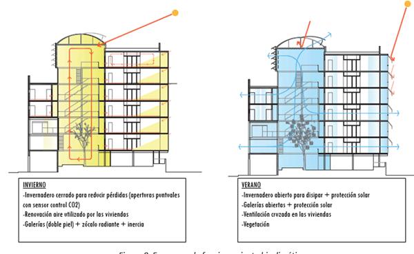 Figura 8. Esquemas de funcionamiento bioclimático.