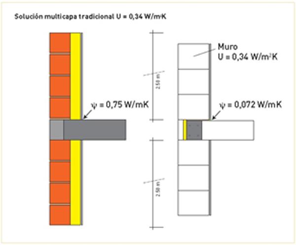 Figura 1. Comparativa solución tradicional – AAC para encuentro de forjado intermedio con fachada.